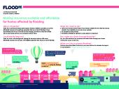 Preview of flood_re_leaflet_england.pdf